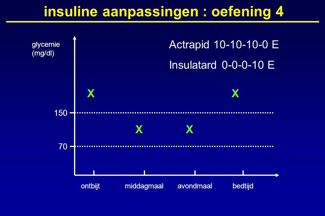 glycemie (mg/dl) ontbijtmiddagmaalavondmaalbedtijd 150 70 insuline aanpassingen : oefening 4X XX X Actrapid 10-10-10-0 E Insulatard 0-0-0-10 E