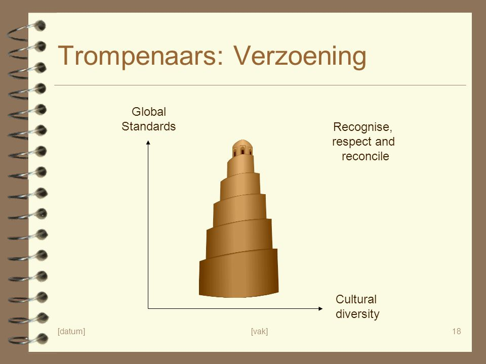[datum][vak]18 Trompenaars: Verzoening Global Standards Cultural diversity Recognise, respect and reconcile