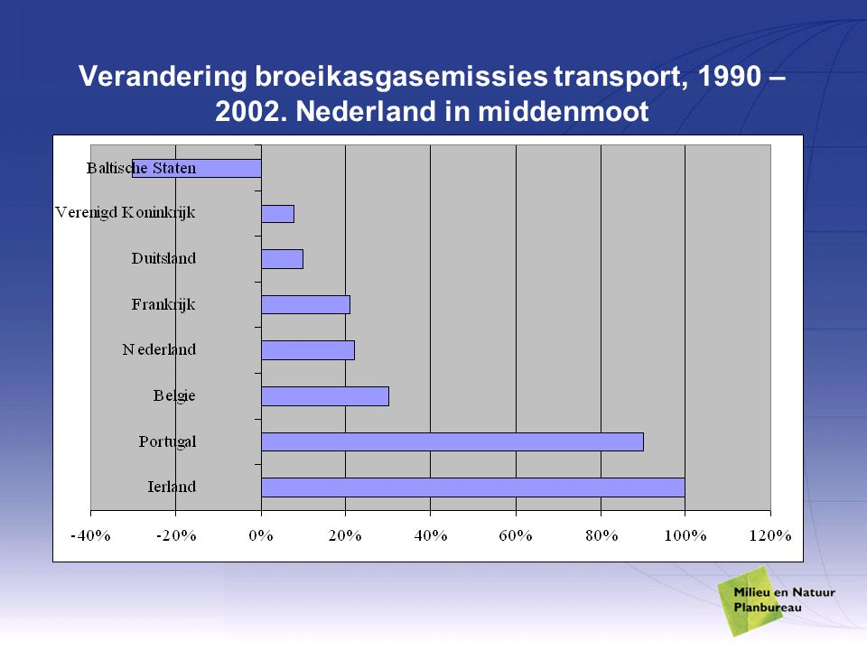 Verandering broeikasgasemissies transport, 1990 – 2002. Nederland in middenmoot