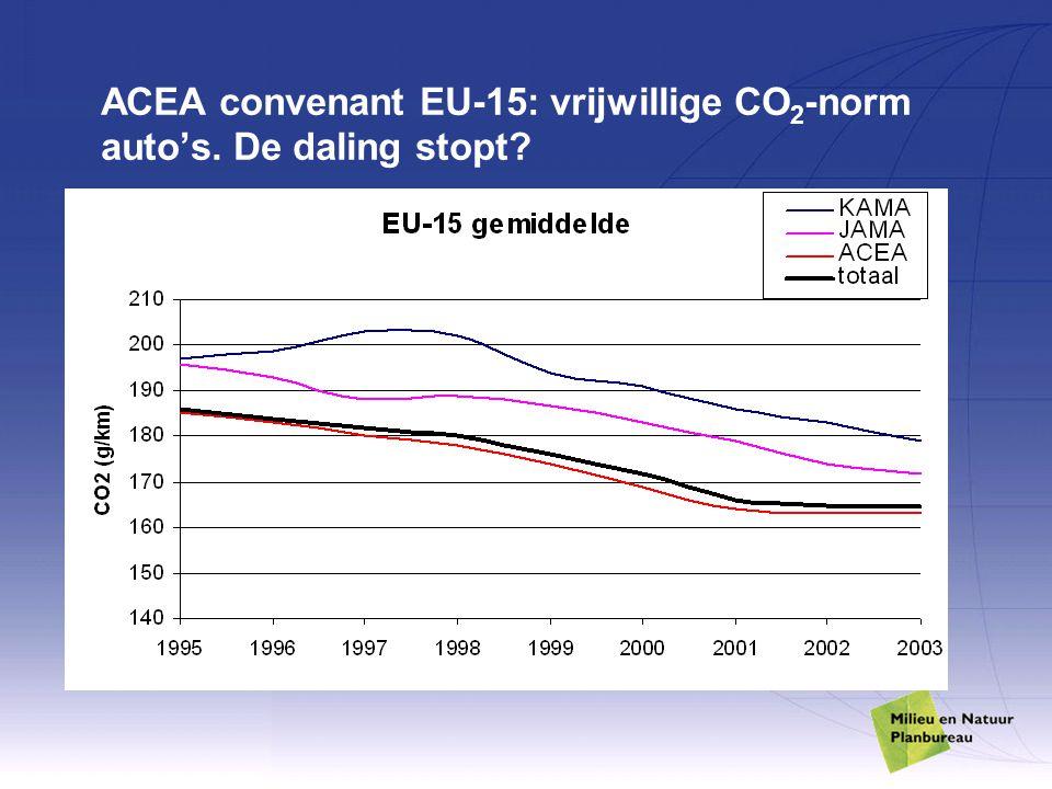 ACEA convenant EU-15: vrijwillige CO 2 -norm auto's. De daling stopt