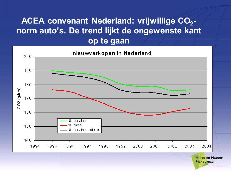 ACEA convenant Nederland: vrijwillige CO 2 - norm auto's.