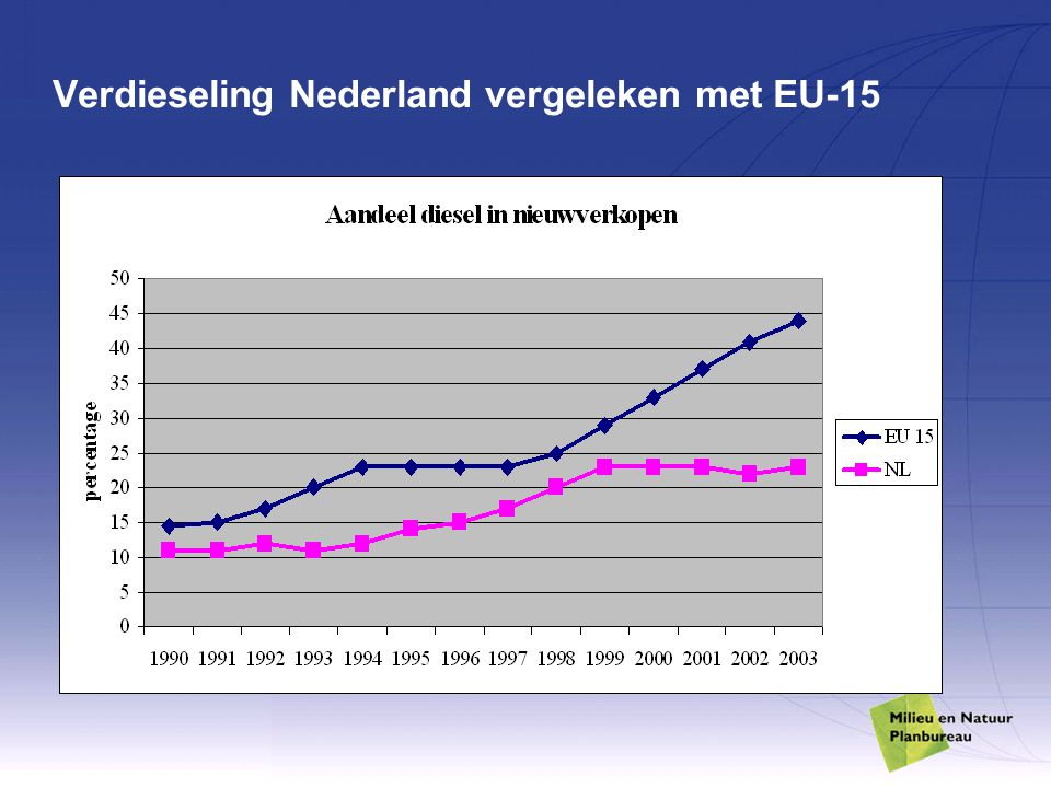 Verdieseling Nederland vergeleken met EU-15
