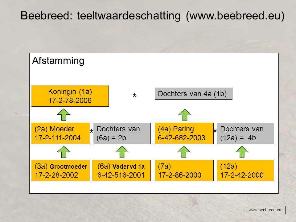 Beebreed: teeltwaardeschatting (www.beebreed.eu) www.beebreed.eu Afstamming Koningin (1a) 17-2-78-2006 Dochters van 4a (1b) * (2a) Moeder 17-2-111-200