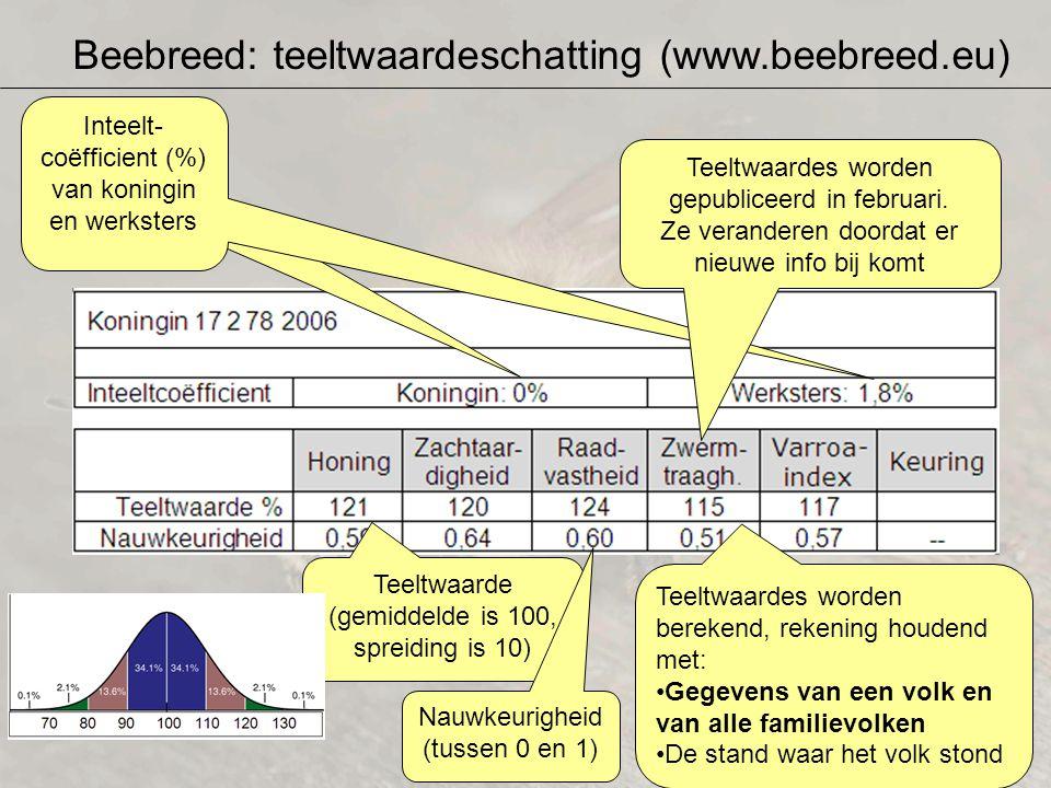 Beebreed: teeltwaardeschatting (www.beebreed.eu) Teeltwaardes worden berekend, rekening houdend met: Gegevens van een volk en van alle familievolken D