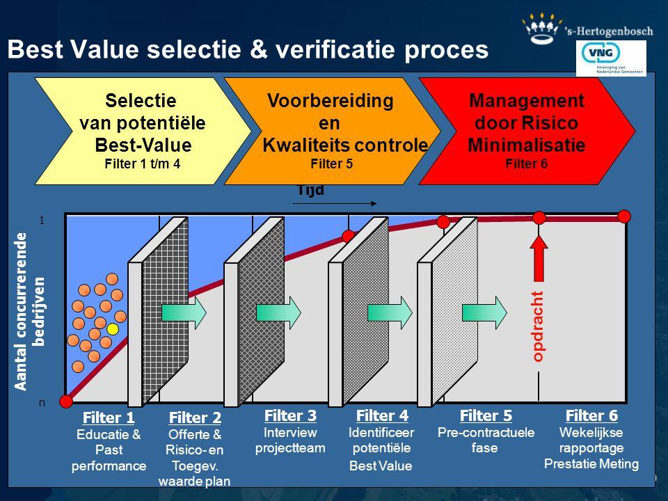 10 Filter 2 Offerte & Risico- en Toegev. waarde plan Filter 4 Identificeer potentiële Best Value Filter 5 Pre-contractuele fase Filter 6 Wekelijkse ra