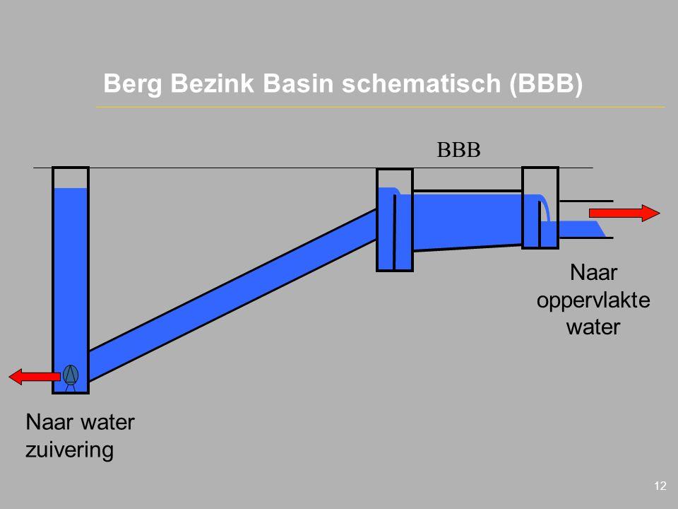 12 Berg Bezink Basin schematisch (BBB) Naar water zuivering BBB Naar oppervlakte water