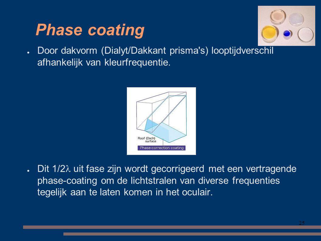 25 Phase coating ● Door dakvorm (Dialyt/Dakkant prisma s) looptijdverschil afhankelijk van kleurfrequentie.