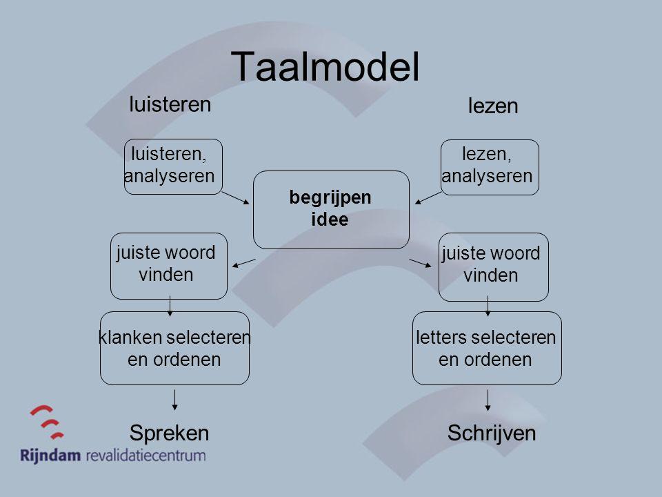 Taalmodel begrijpen idee luisteren lezen klanken selecteren en ordenen letters selecteren en ordenen SprekenSchrijven juiste woord vinden juiste woord