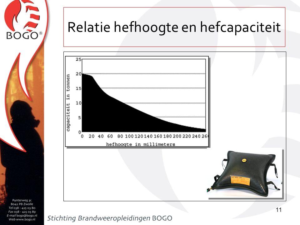 Relatie hefhoogte en hefcapaciteit 11