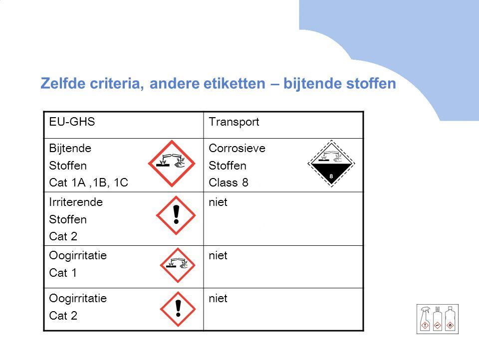 Zelfde criteria, andere etiketten – bijtende stoffen EU-GHSTransport Bijtende Stoffen Cat 1A,1B, 1C Corrosieve Stoffen Class 8 Irriterende Stoffen Cat