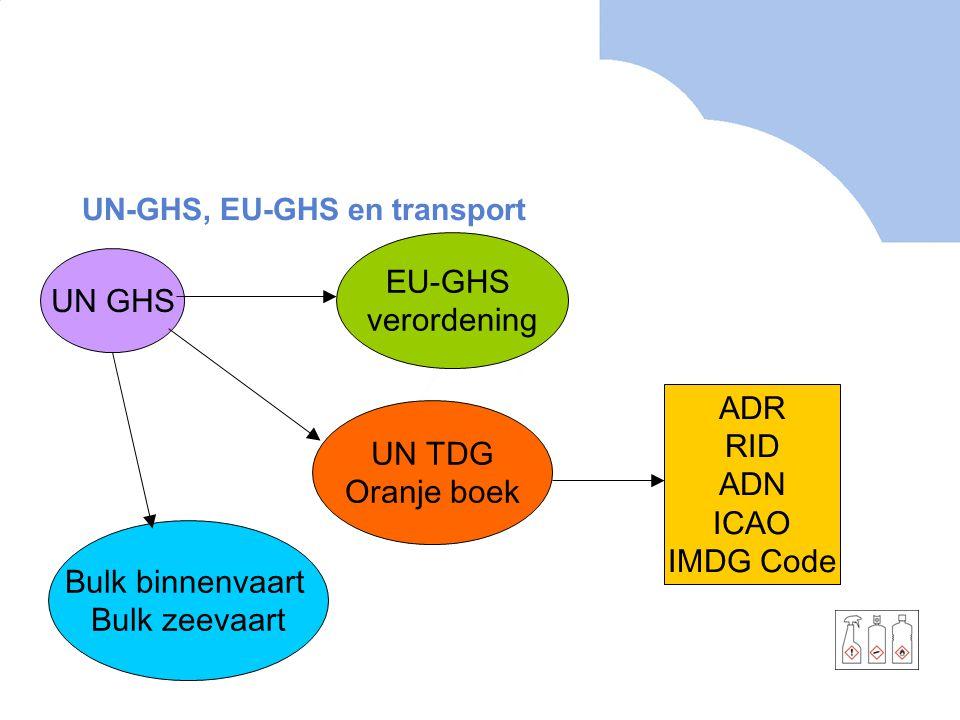 UN-GHS, EU-GHS en transport UN GHS EU-GHS verordening UN TDG Oranje boek ADR RID ADN ICAO IMDG Code Bulk binnenvaart Bulk zeevaart