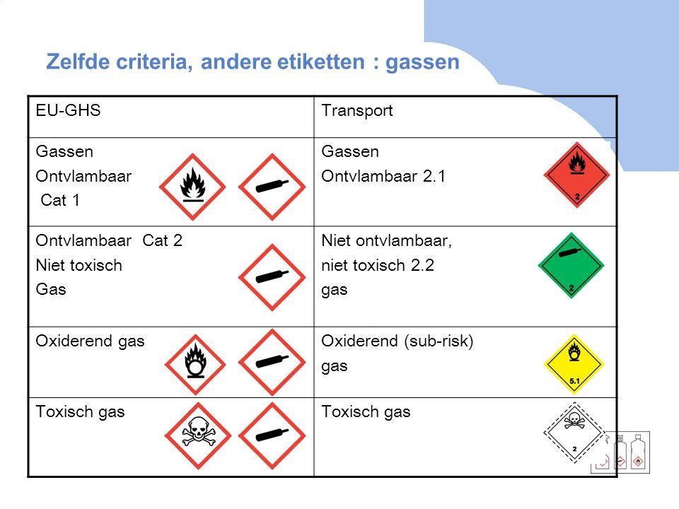 Zelfde criteria, andere etiketten : gassen EU-GHSTransport Gassen Ontvlambaar Cat 1 Gassen Ontvlambaar 2.1 Ontvlambaar Cat 2 Niet toxisch Gas Niet ont