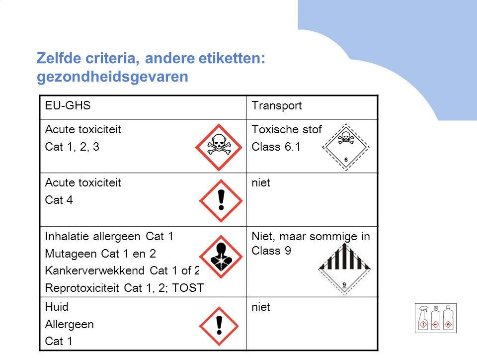 Zelfde criteria, andere etiketten: gezondheidsgevaren EU-GHSTransport Acute toxiciteit Cat 1, 2, 3 Toxische stoffen Class 6.1 Acute toxiciteit Cat 4 n
