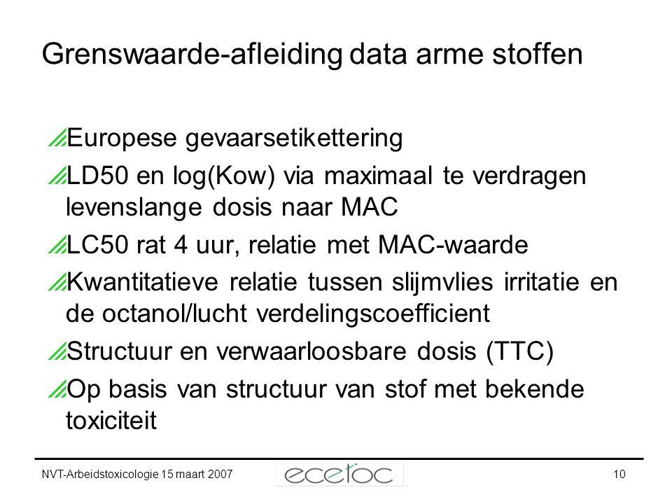 NVT-Arbeidstoxicologie 15 maart 200710 Grenswaarde-afleiding data arme stoffen  Europese gevaarsetikettering  LD50 en log(Kow) via maximaal te verdr