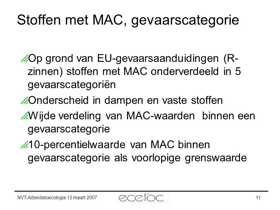 NVT-Arbeidstoxicologie 15 maart 200711 Stoffen met MAC, gevaarscategorie  Op grond van EU-gevaarsaanduidingen (R- zinnen) stoffen met MAC onderverdee
