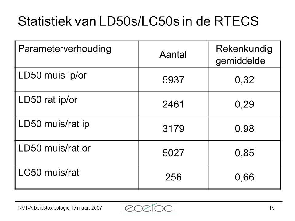 NVT-Arbeidstoxicologie 15 maart 200715 Statistiek van LD50s/LC50s in de RTECS Parameterverhouding Aantal Rekenkundig gemiddelde LD50 muis ip/or 59370,