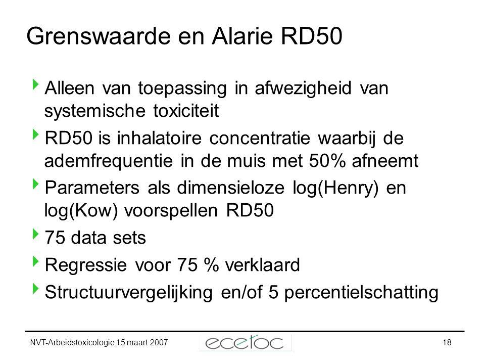 NVT-Arbeidstoxicologie 15 maart 200718 Grenswaarde en Alarie RD50  Alleen van toepassing in afwezigheid van systemische toxiciteit  RD50 is inhalato
