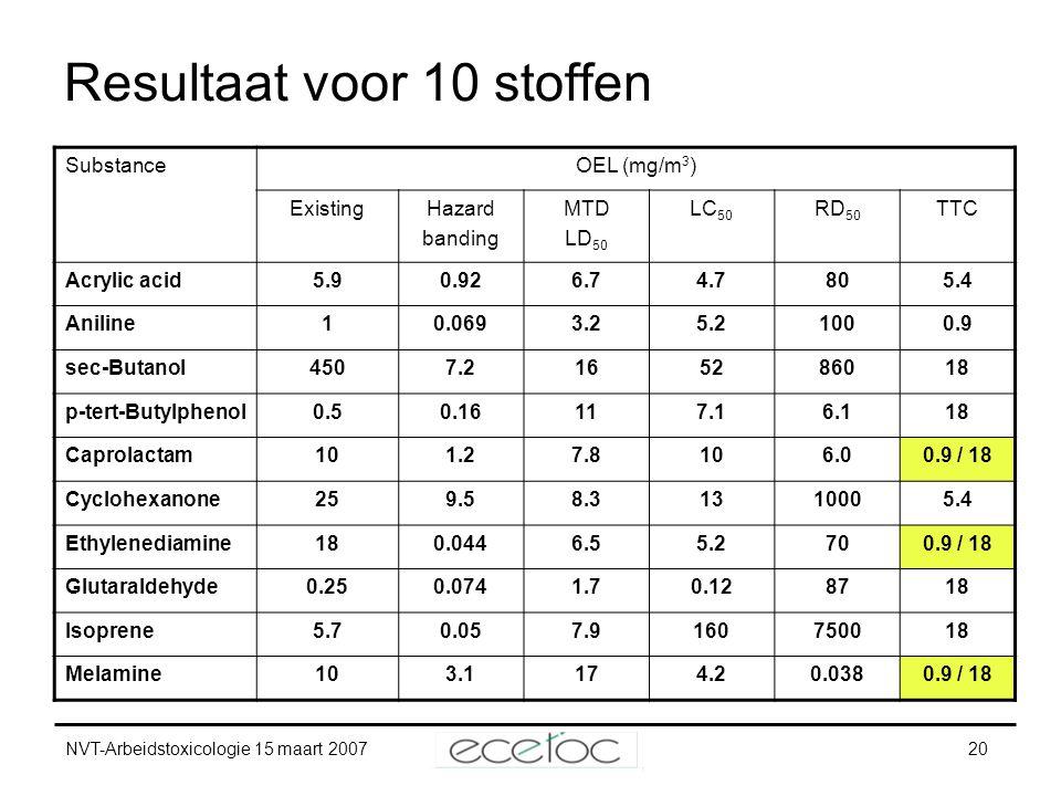 NVT-Arbeidstoxicologie 15 maart 200720 SubstanceOEL (mg/m 3 ) ExistingHazard banding MTD LD 50 LC 50 RD 50 TTC Acrylic acid5.90.926.74.7805.4 Aniline1