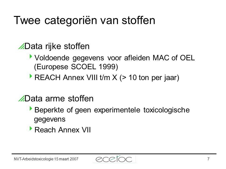 NVT-Arbeidstoxicologie 15 maart 20078 MAC voor data rijke stoffen  Bestaande methodes hebben betrekking op enkelvoudige stoffen of simpele mengsels  Gebaseerd op hoogste waargenomen dosis zonder nadelig effect  Veiligheidsfactoren (RIP 3.2 TGD)  InterspeciesAllometrische schaal (x2.5)  IntraspeciesBeroep (5)AlgBev (10)  Blootstellingsduur28 dagen – levenslang (6) 90 dagen – levenslang (2)