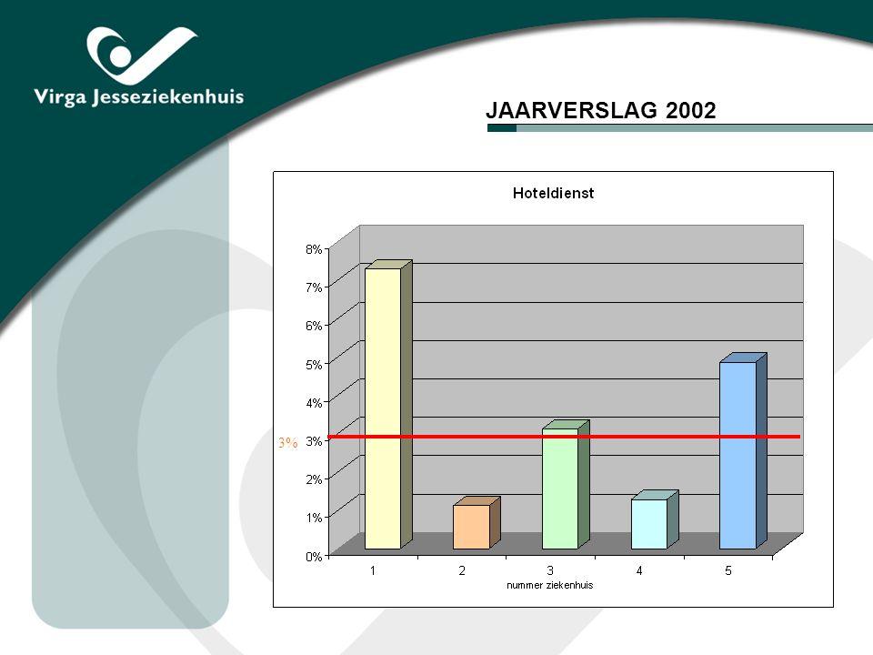 JAARVERSLAG 2002 3%