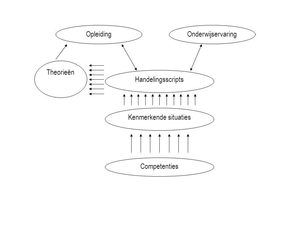 OpleidingOnderwijservaring Handelingsscripts Kenmerkende situaties Competenties Theorieën