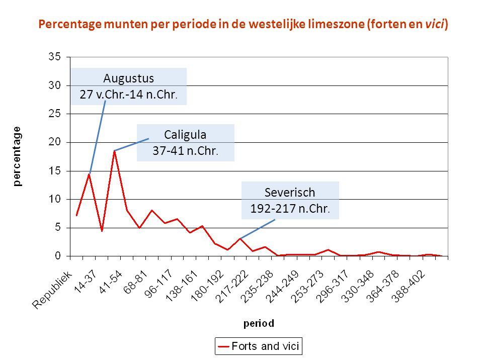 Percentage munten per periode in de westelijke limeszone (forten en vici) Augustus 27 v.Chr.-14 n.Chr. Caligula 37-41 n.Chr. Severisch 192-217 n.Chr.