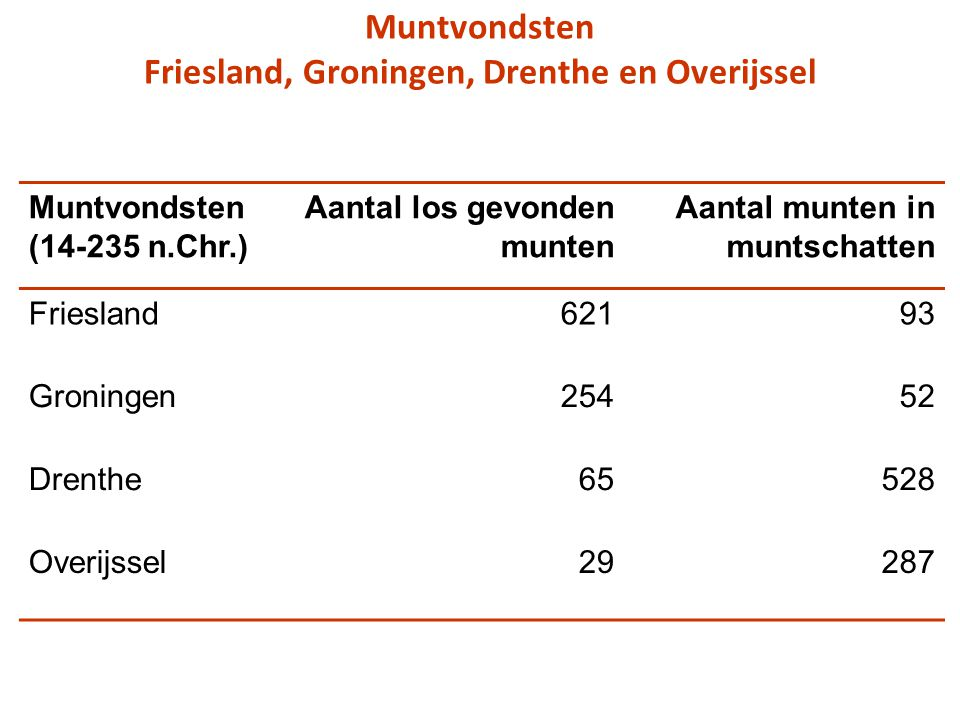 Muntvondsten Friesland, Groningen, Drenthe en Overijssel Muntvondsten (14-235 n.Chr.) Aantal los gevonden munten Aantal munten in muntschatten Friesland62193 Groningen25452 Drenthe65528 Overijssel29287
