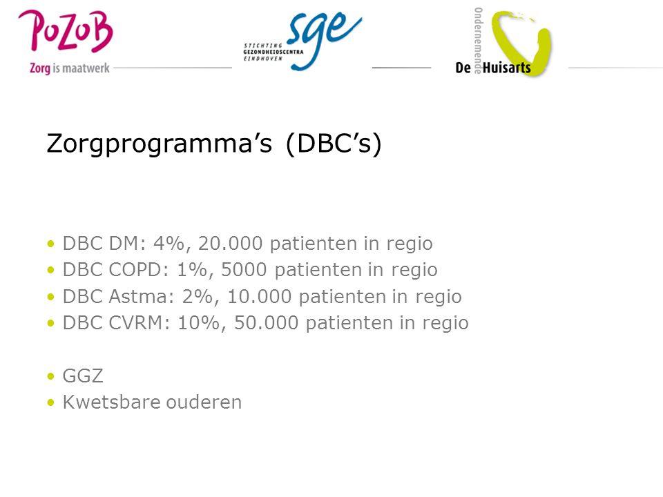 DBC DM: 4%, 20.000 patienten in regio DBC COPD: 1%, 5000 patienten in regio DBC Astma: 2%, 10.000 patienten in regio DBC CVRM: 10%, 50.000 patienten i