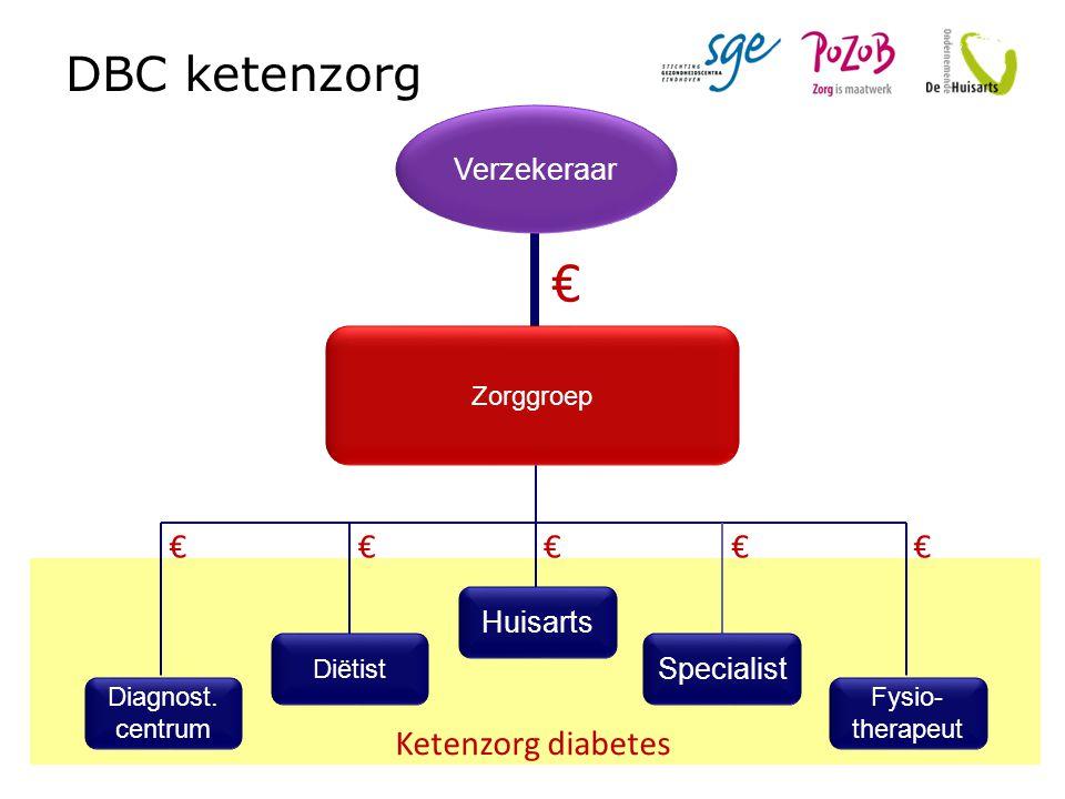 DBC ketenzorg Ketenzorg diabetes Diagnost. centrum Diëtist Huisarts Specialist Fysio- therapeut Zorggroep Verzekeraar € €€€€€