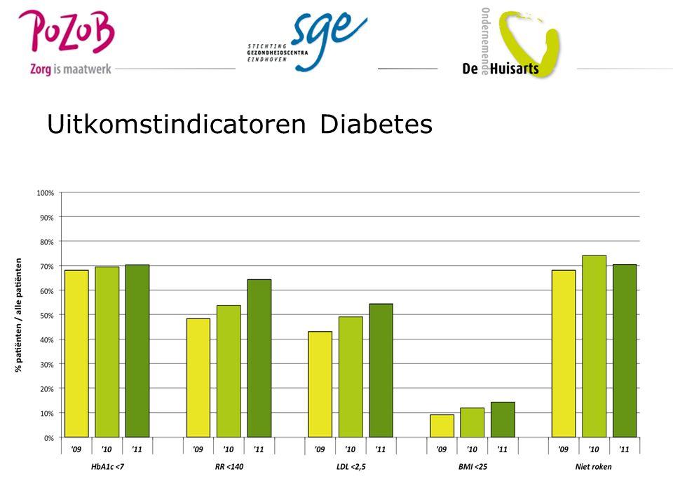 Uitkomstindicatoren Diabetes