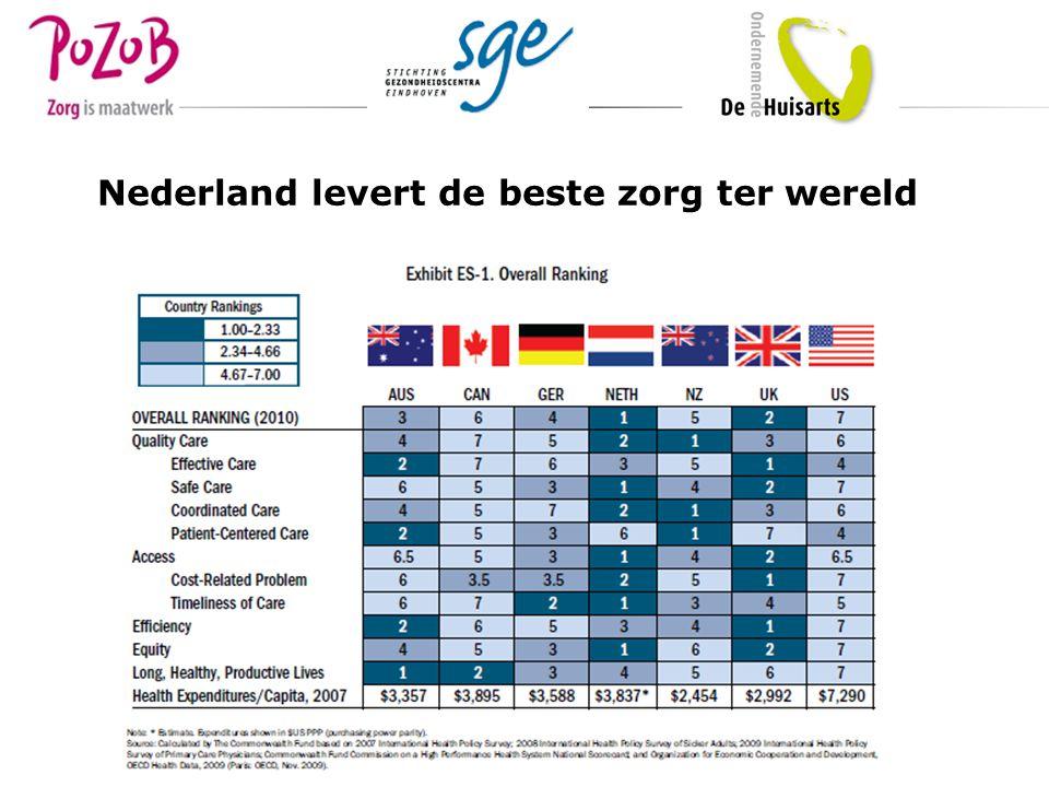 Nederland levert de beste zorg ter wereld