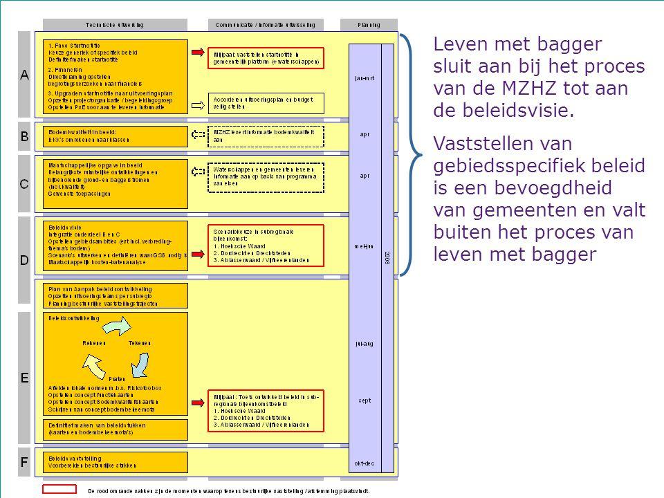 6 februari 2008 te KinderdijkWorkshop Leven met Bagger14 Leven met bagger sluit aan bij het proces van de MZHZ tot aan de beleidsvisie.