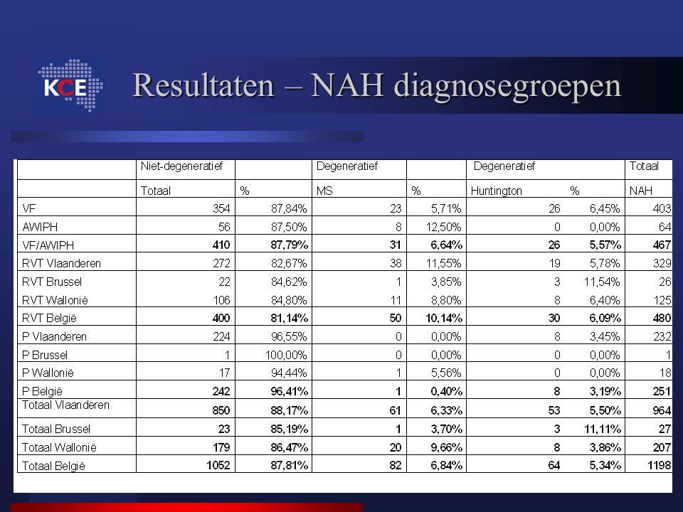 Resultaten – NAH diagnosegroepen