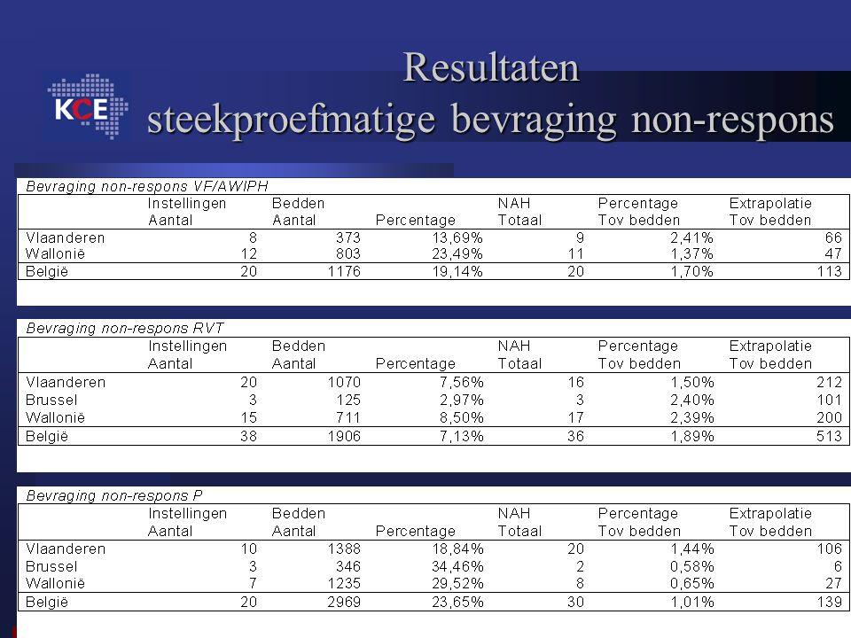 Resultaten steekproefmatige bevraging non-respons