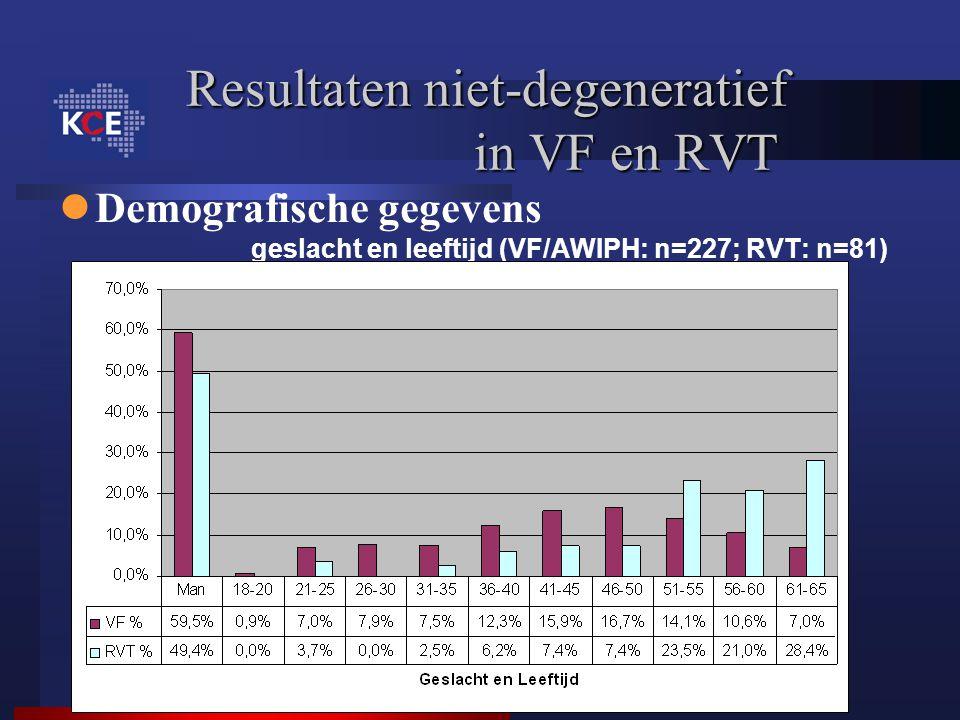 Resultaten niet-degeneratief in VF en RVT Demografische gegevens geslacht en leeftijd (VF/AWIPH: n=227; RVT: n=81)