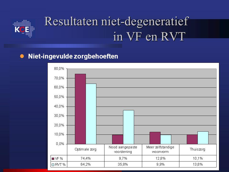 Resultaten niet-degeneratief in VF en RVT Niet-ingevulde zorgbehoeften