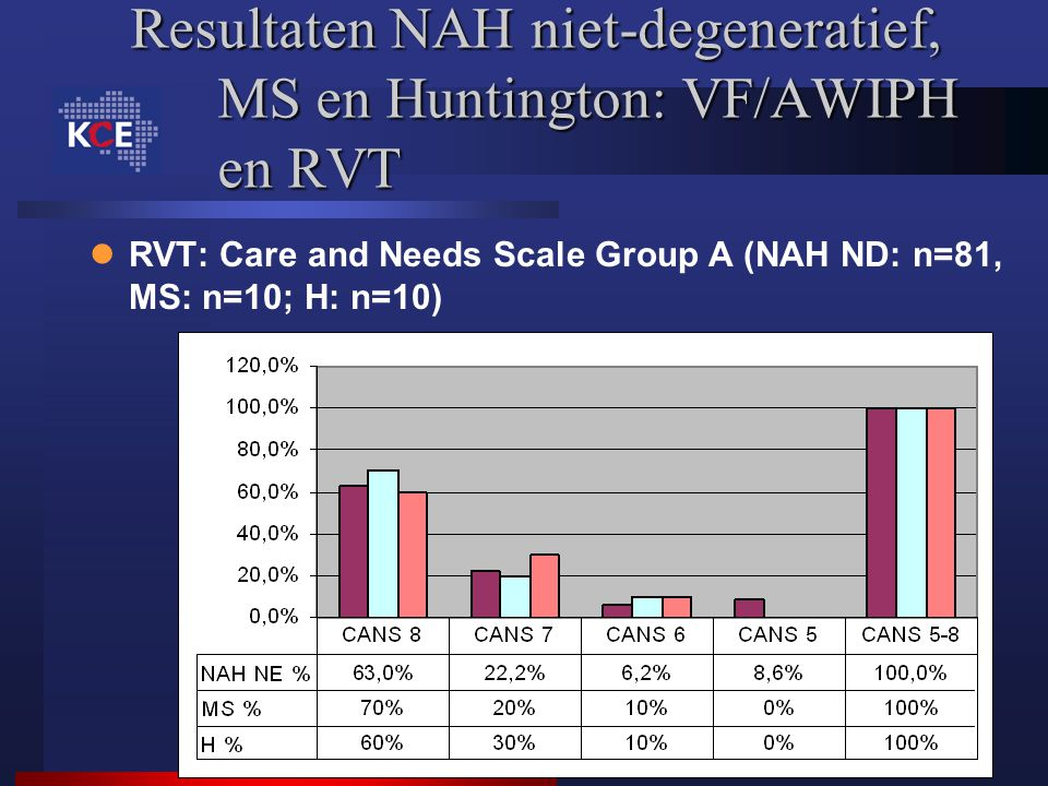 Resultaten NAH niet-degeneratief, MS en Huntington: VF/AWIPH en RVT RVT: Care and Needs Scale Group A (NAH ND: n=81, MS: n=10; H: n=10)