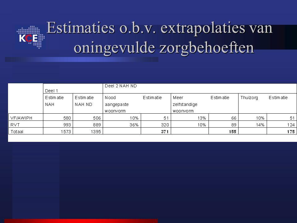 Estimaties o.b.v. extrapolaties van oningevulde zorgbehoeften
