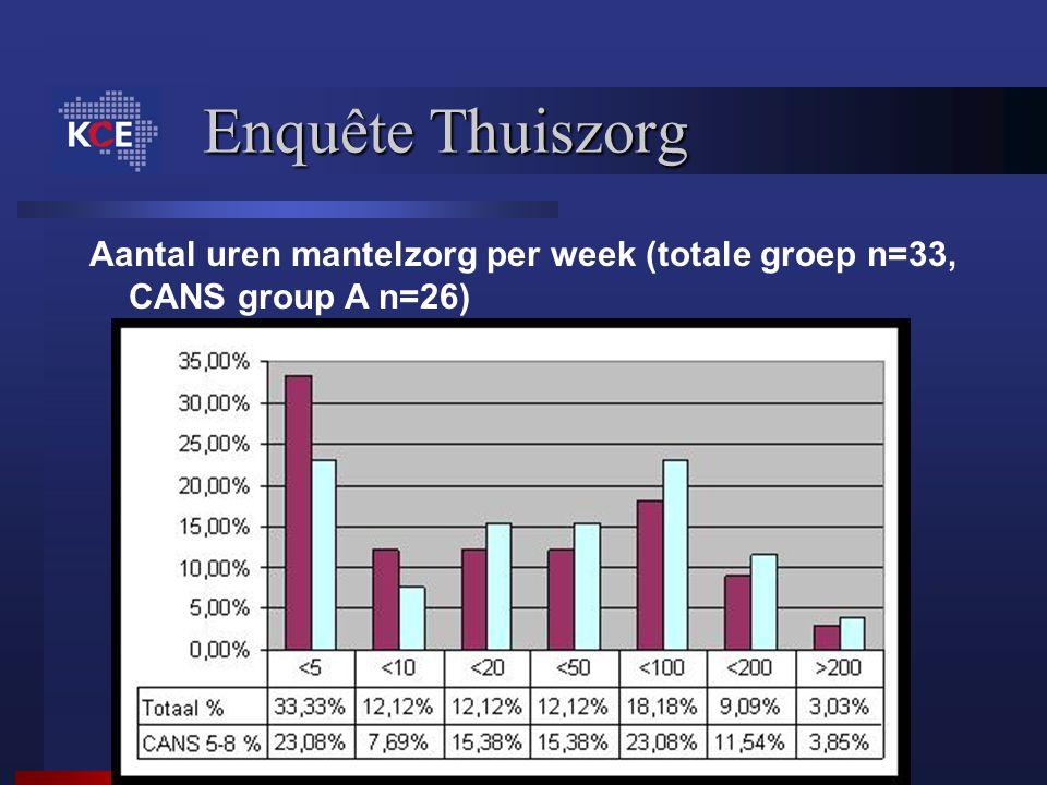 Aantal uren mantelzorg per week (totale groep n=33, CANS group A n=26)