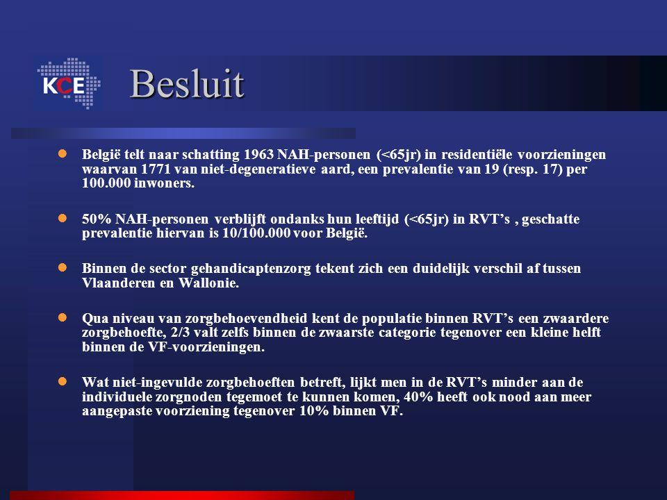 Besluit België telt naar schatting 1963 NAH-personen (<65jr) in residentiële voorzieningen waarvan 1771 van niet-degeneratieve aard, een prevalentie v
