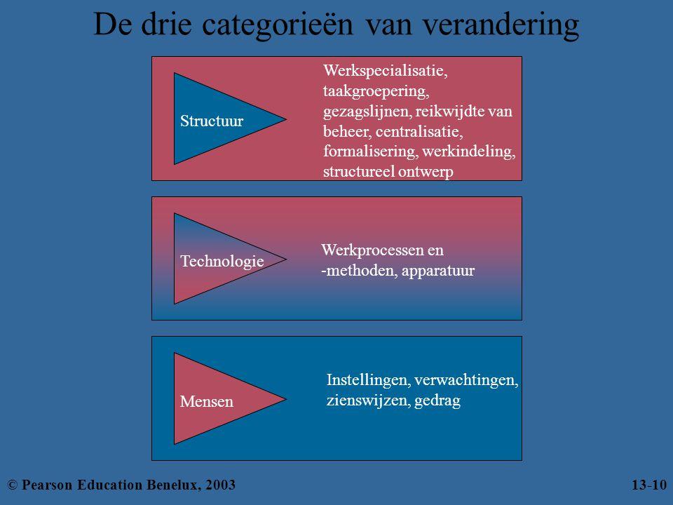 De drie categorieën van verandering Werkspecialisatie, taakgroepering, gezagslijnen, reikwijdte van beheer, centralisatie, formalisering, werkindeling