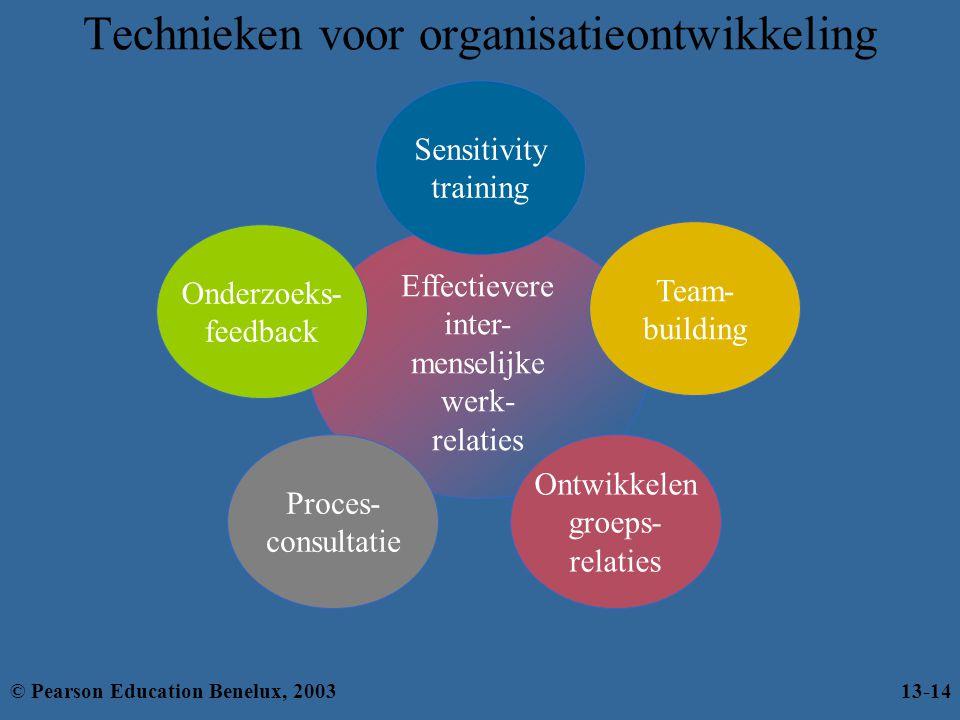 Technieken voor organisatieontwikkeling Effectievere inter- menselijke werk- relaties Proces- consultatie Ontwikkelen groeps- relaties Sensitivity tra