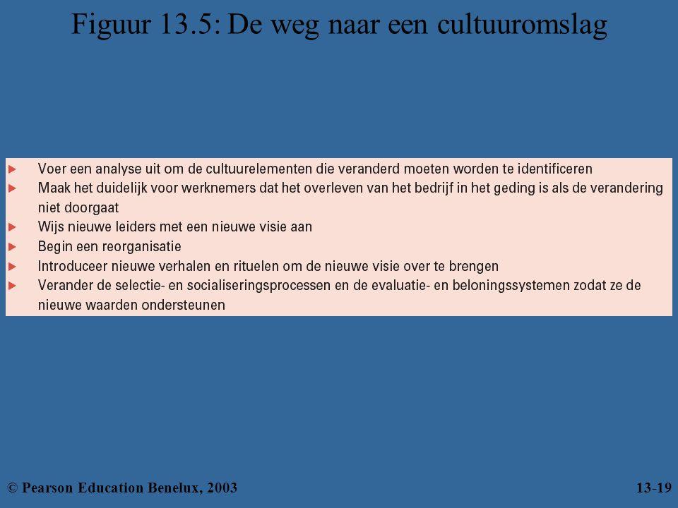 Figuur 13.5: De weg naar een cultuuromslag © Pearson Education Benelux, 200313-19