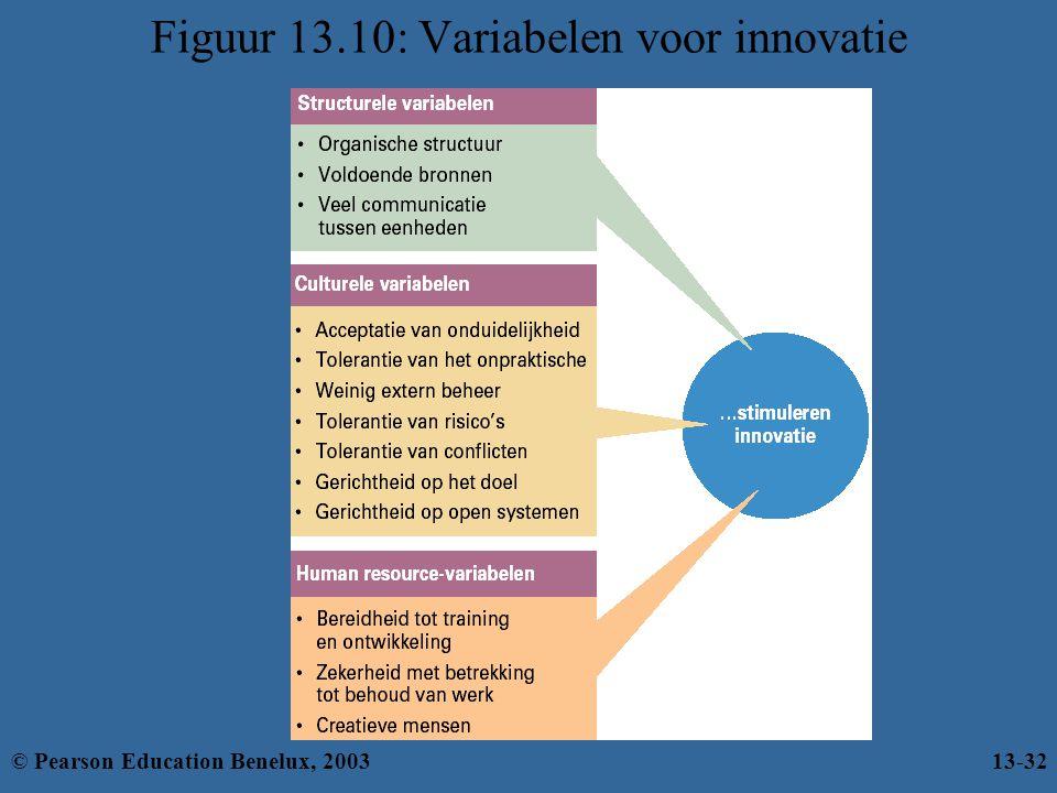 Figuur 13.10: Variabelen voor innovatie © Pearson Education Benelux, 200313-32
