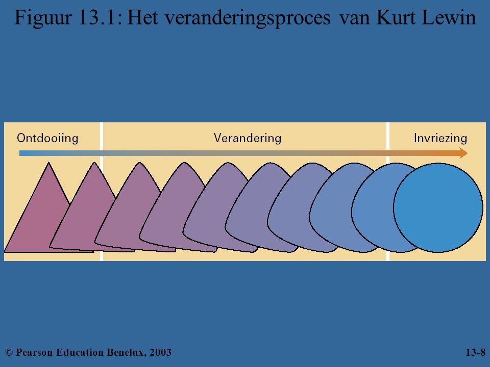 Figuur 13.1: Het veranderingsproces van Kurt Lewin © Pearson Education Benelux, 200313-8