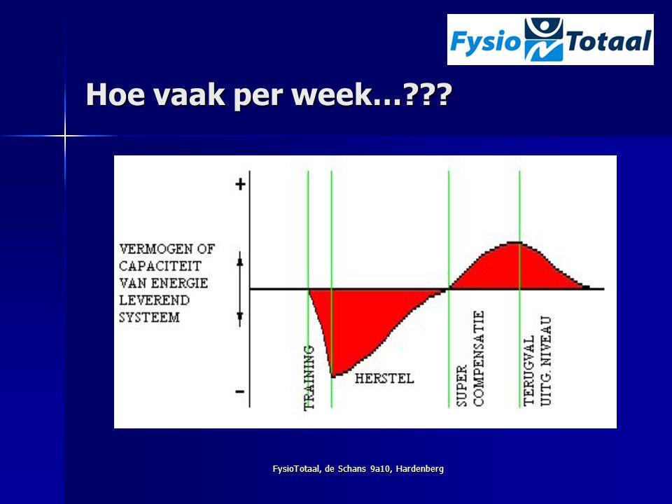 FysioTotaal, de Schans 9a10, Hardenberg Hoe vaak per week…???
