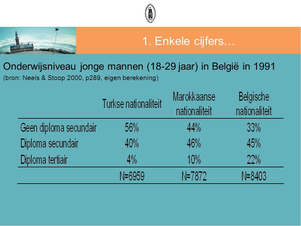 1. Enkele cijfers… Onderwijsniveau jonge mannen (18-29 jaar) in België in 1991 (bron: Neels & Stoop 2000, p289, eigen berekening)