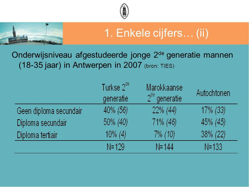 1. Enkele cijfers… (ii) Onderwijsniveau afgestudeerde jonge 2 de generatie mannen (18-35 jaar) in Antwerpen in 2007 (bron: TIES)