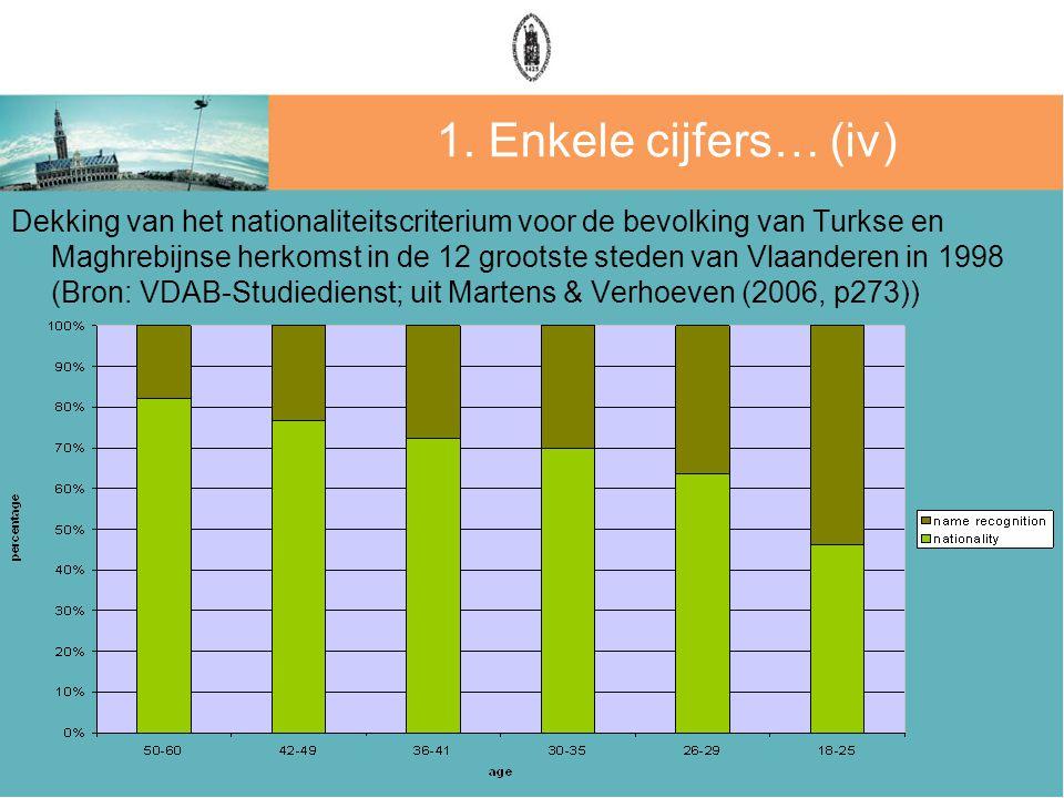 1. Enkele cijfers… (iv) Dekking van het nationaliteitscriterium voor de bevolking van Turkse en Maghrebijnse herkomst in de 12 grootste steden van Vla