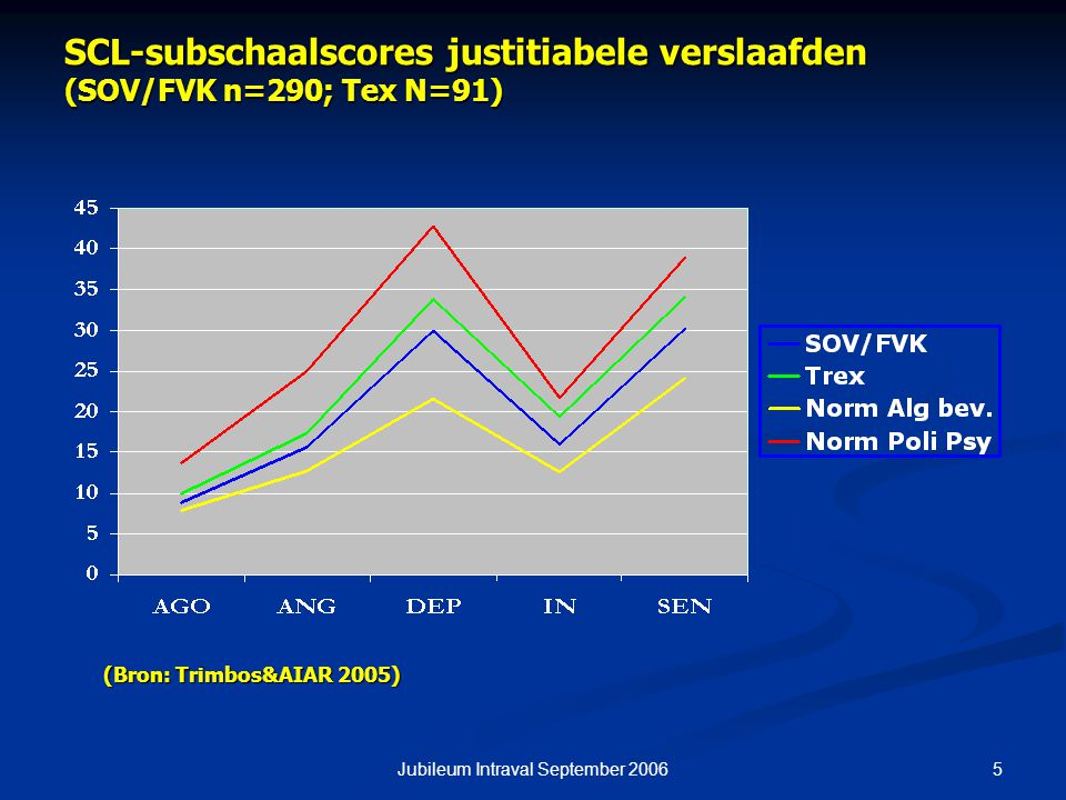 5Jubileum Intraval September 2006 SCL-subschaalscores justitiabele verslaafden (SOV/FVK n=290; Tex N=91) (Bron: Trimbos&AIAR 2005)